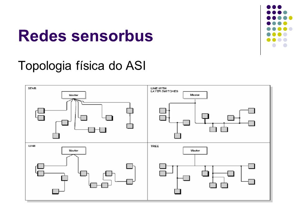Redes sensorbus Topologia física do ASI