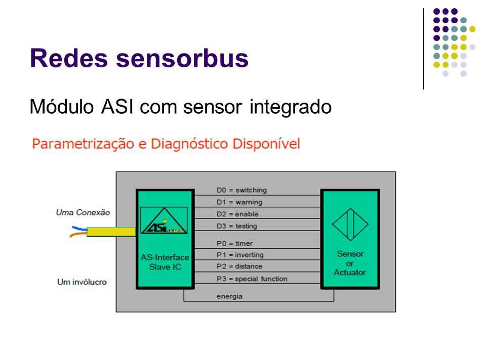 Redes sensorbus Módulo ASI com sensor integrado