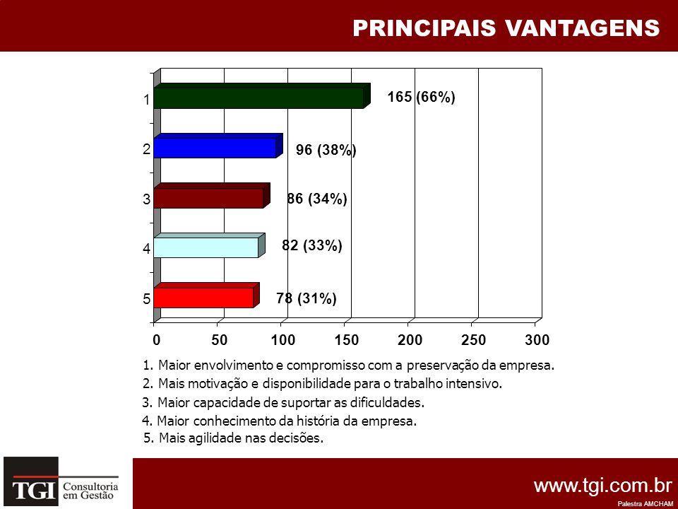 PRINCIPAIS VANTAGENS 50 100 150 200 250 300 165 (66%) 1 96 (38%) 2