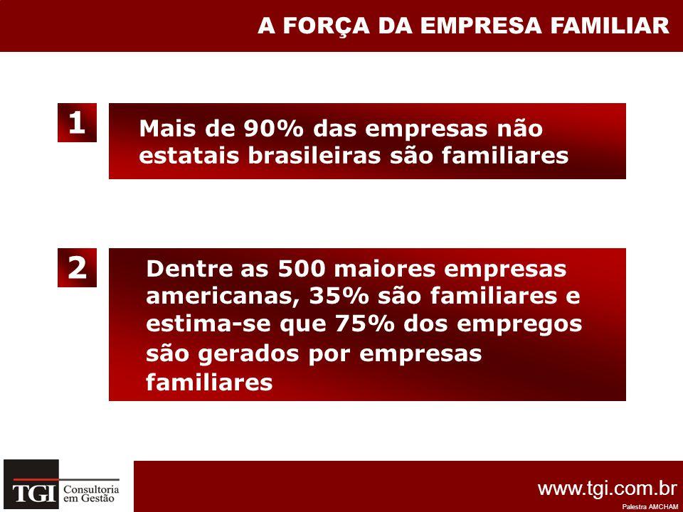 1 2 A FORÇA DA EMPRESA FAMILIAR Mais de 90% das empresas não