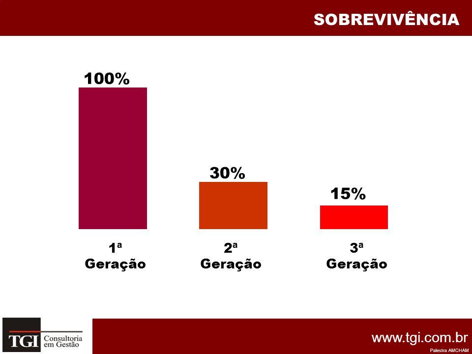 SOBREVIVÊNCIA 100% 1ª Geração 30% 2ª Geração 15% 3ª Geração