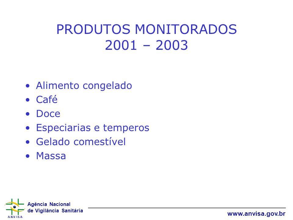 PRODUTOS MONITORADOS 2001 – 2003