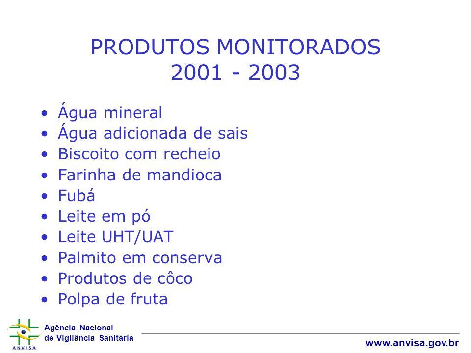 PRODUTOS MONITORADOS 2001 - 2003