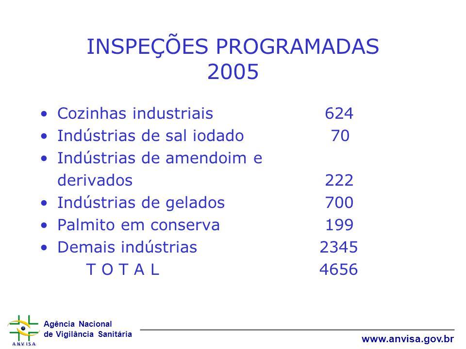 INSPEÇÕES PROGRAMADAS 2005