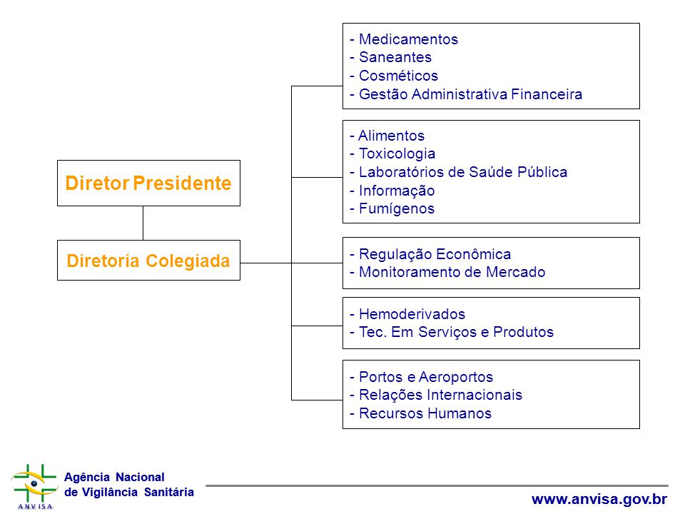 Diretor Presidente Diretoria Colegiada - Medicamentos - Saneantes