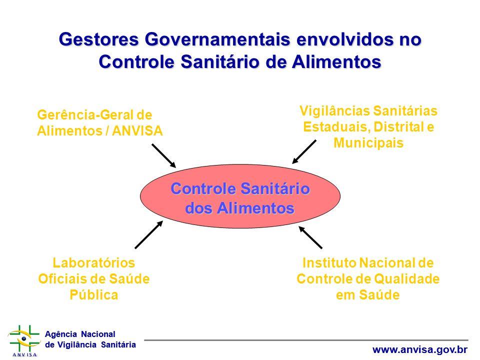 Gestores Governamentais envolvidos no Controle Sanitário de Alimentos
