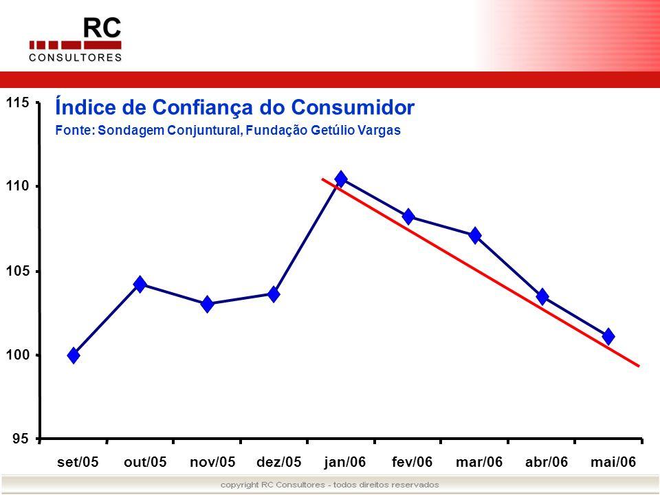 Índice de Confiança do Consumidor