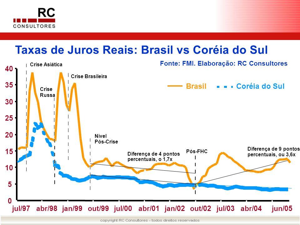 Taxas de Juros Reais: Brasil vs Coréia do Sul