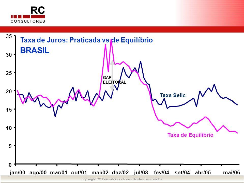BRASIL Taxa de Juros: Praticada vs de Equilíbrio 35 30 25 20