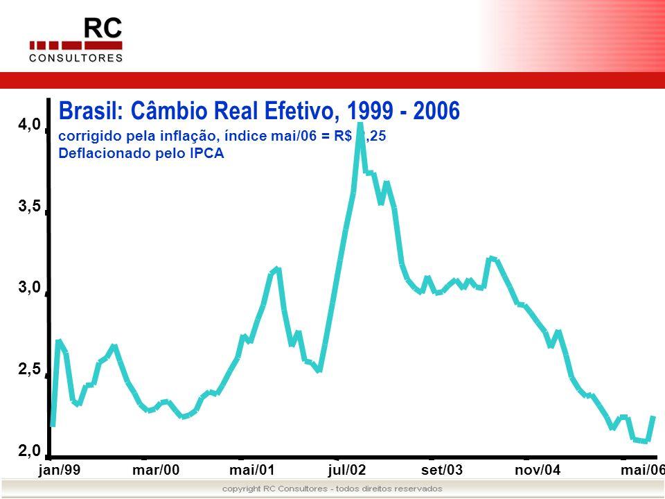 Brasil: Câmbio Real Efetivo, 1999 - 2006