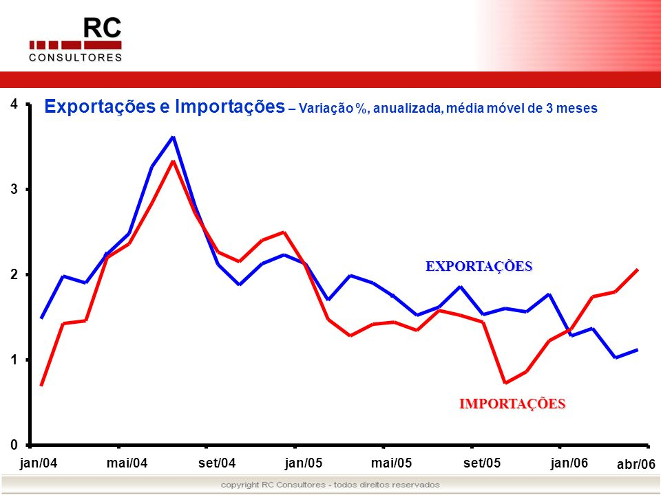 4Exportações e Importações – Variação %, anualizada, média móvel de 3 meses. 3. EXPORTAÇÕES. 2. 1. IMPORTAÇÕES.