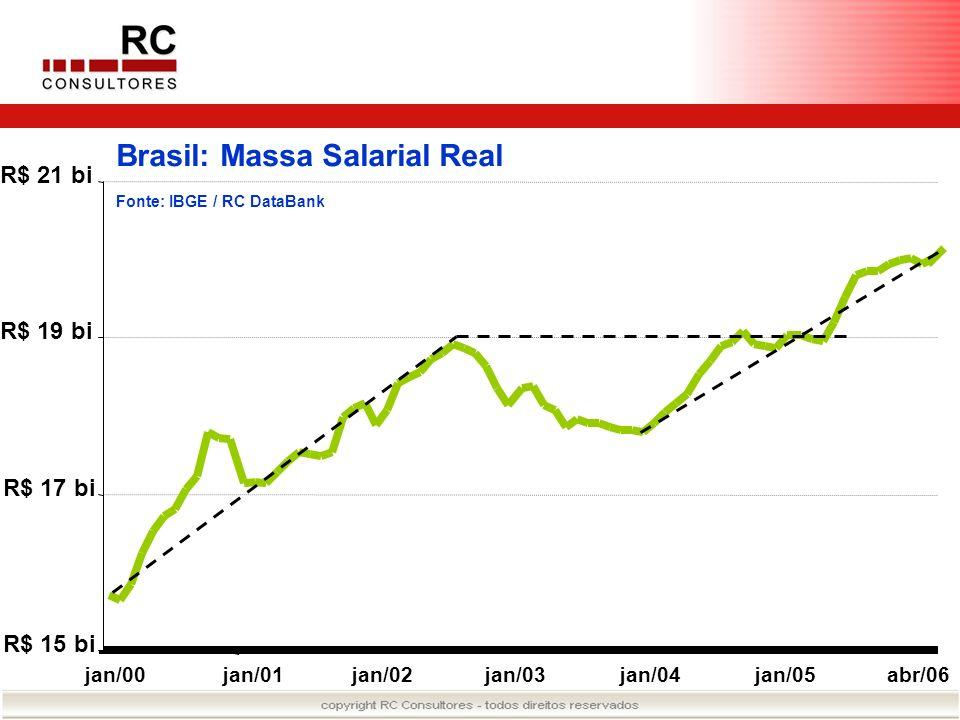 Brasil: Massa Salarial Real