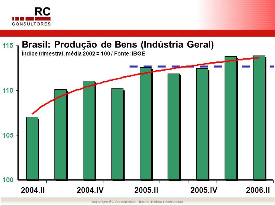 Brasil: Produção de Bens (Indústria Geral)