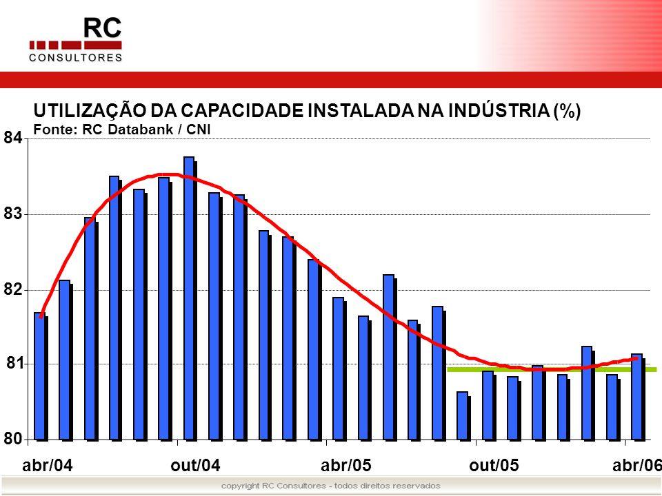 UTILIZAÇÃO DA CAPACIDADE INSTALADA NA INDÚSTRIA (%)