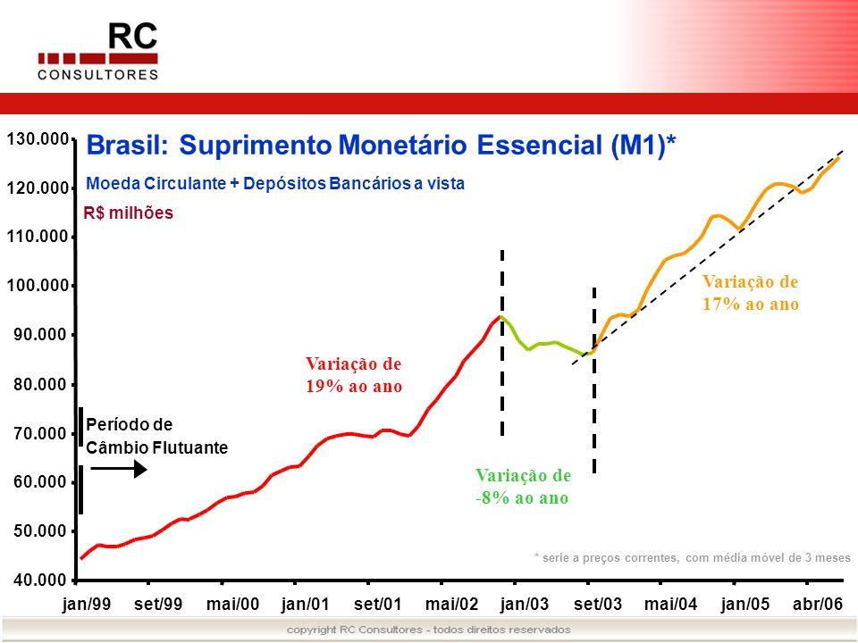 Brasil: Suprimento Monetário Essencial (M1)*