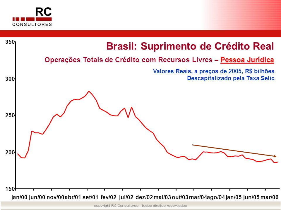 Brasil: Suprimento de Crédito Real