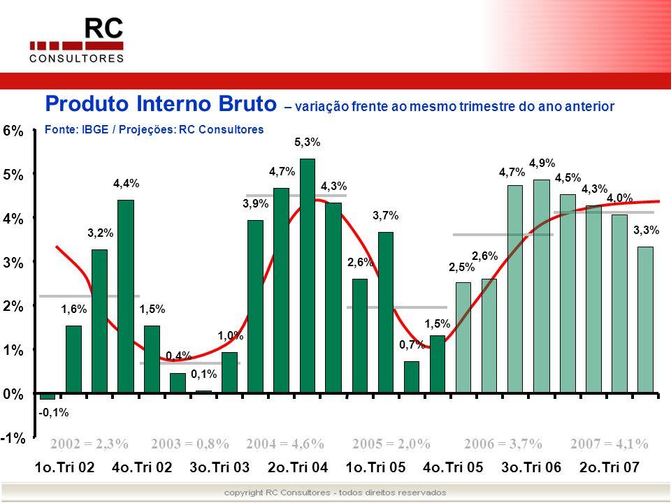 Produto Interno Bruto – variação frente ao mesmo trimestre do ano anterior
