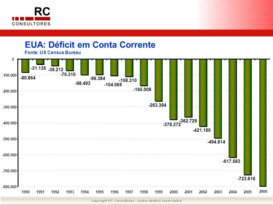 EUA: Déficit em Conta Corrente