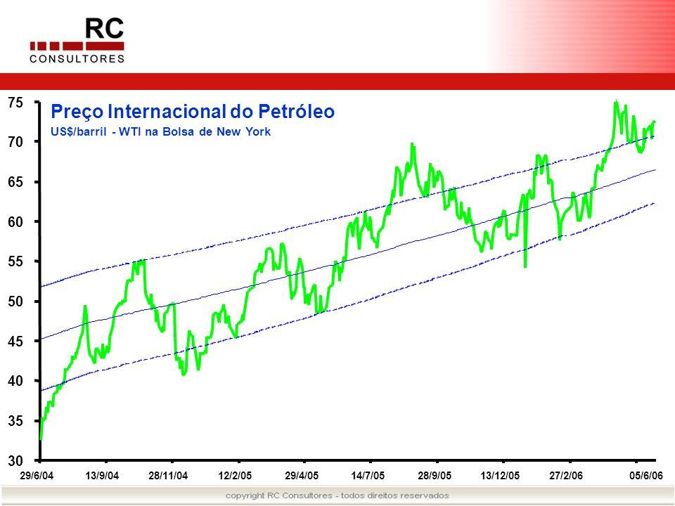 Preço Internacional do Petróleo