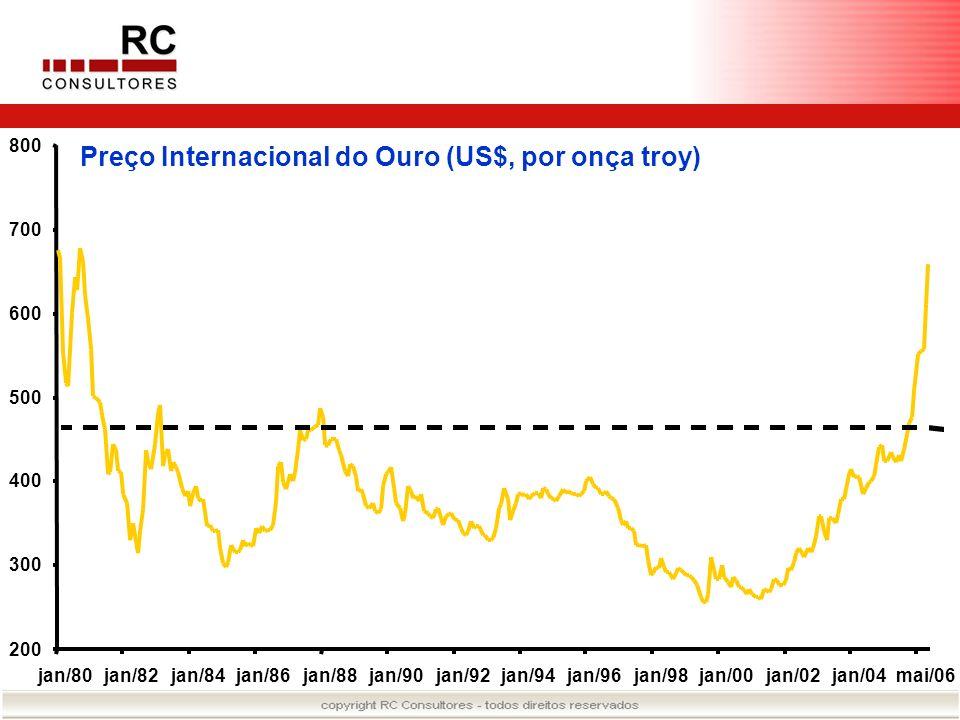 Preço Internacional do Ouro (US$, por onça troy)