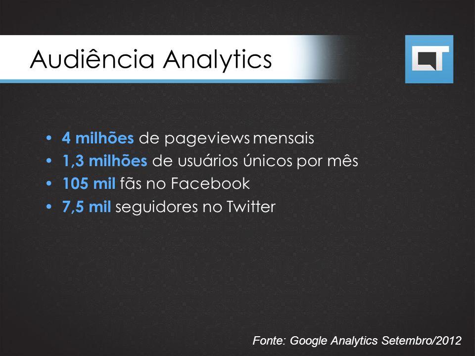 Audiência Analytics 4 milhões de pageviews mensais