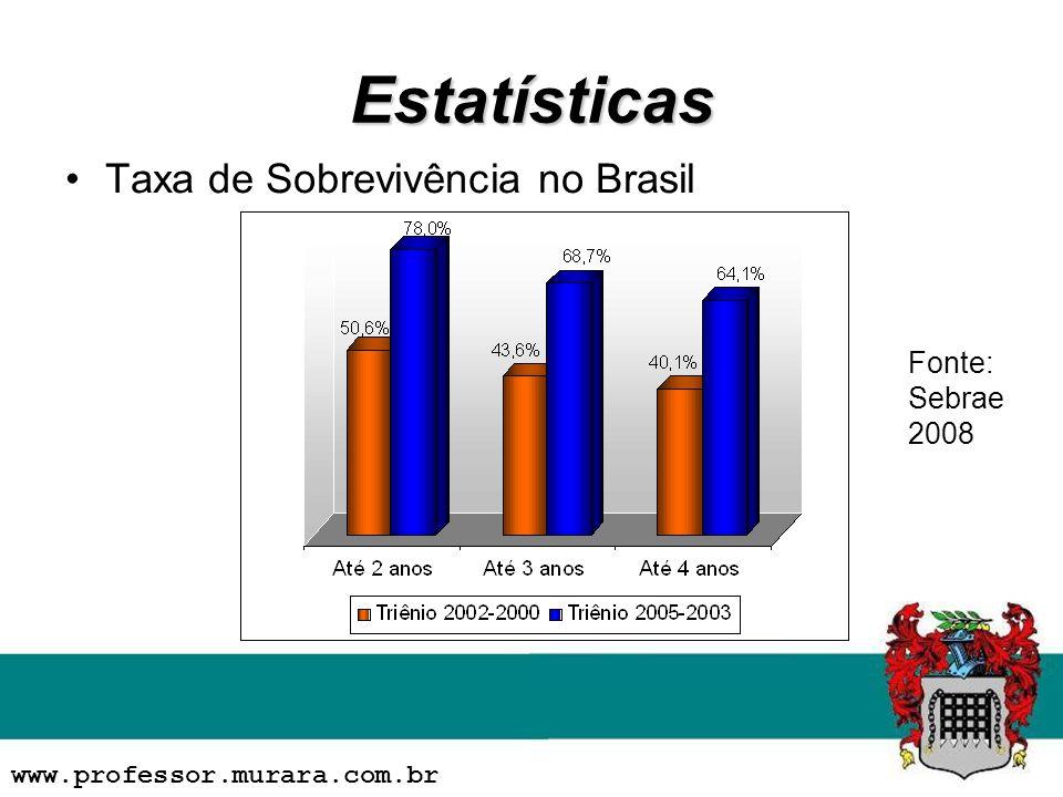 Estatísticas Taxa de Sobrevivência no Brasil Fonte: Sebrae 2008