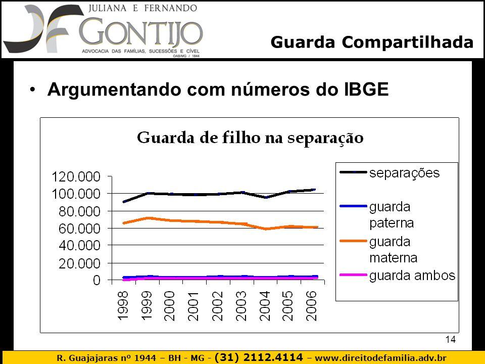 Argumentando com números do IBGE