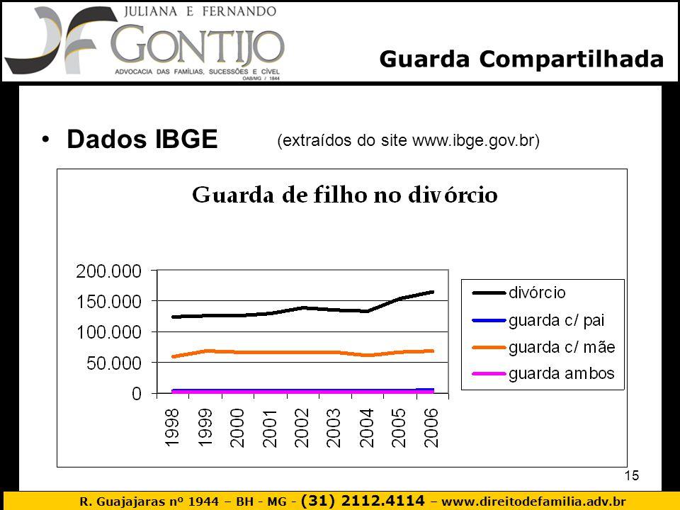 Guarda Compartilhada Dados IBGE (extraídos do site www.ibge.gov.br)