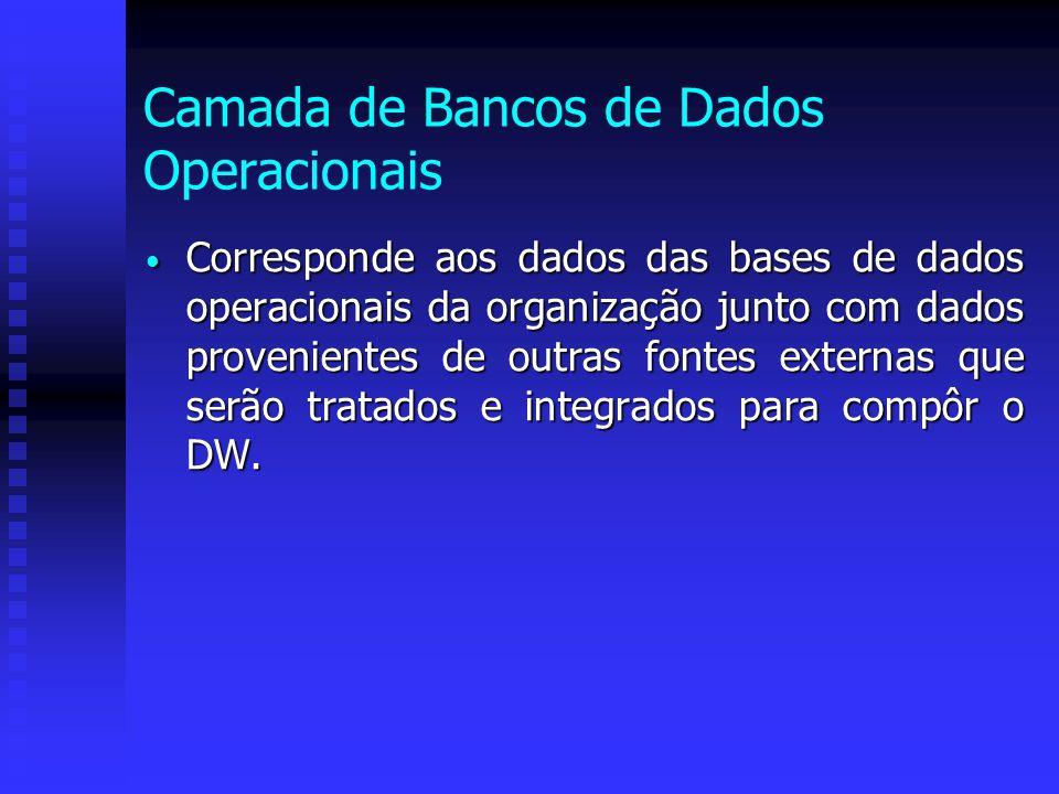 Camada de Bancos de Dados Operacionais