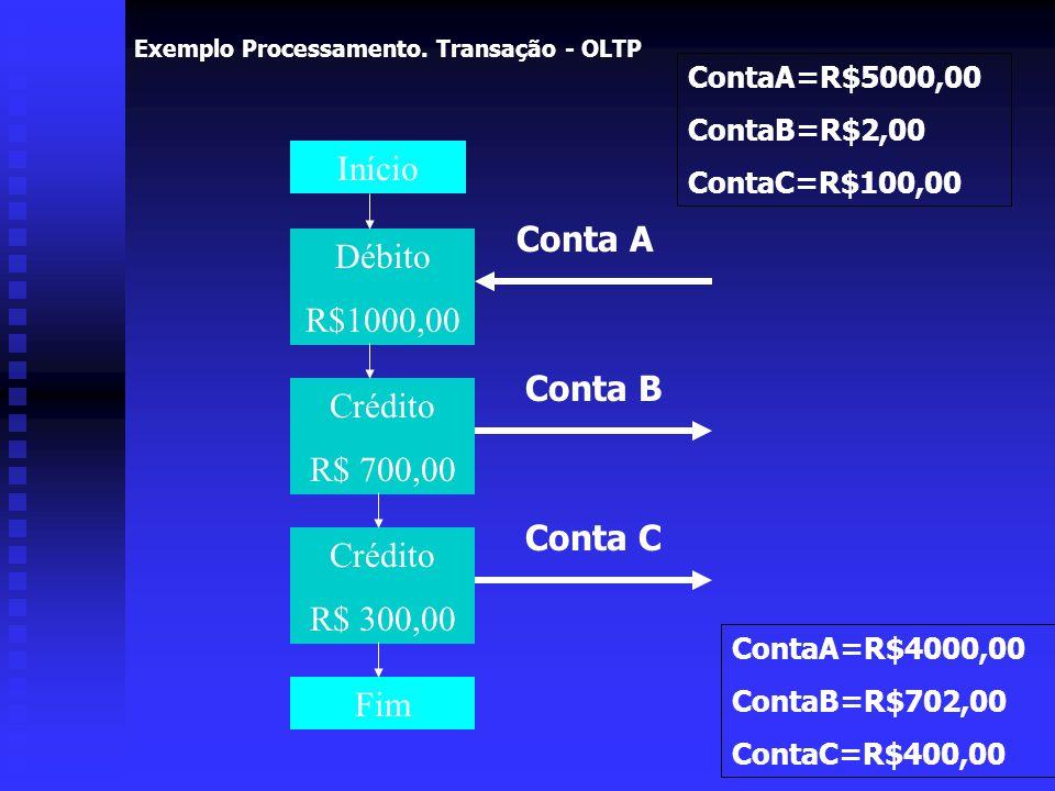 Início Conta A Débito R$1000,00 Conta B Crédito R$ 700,00 Conta C