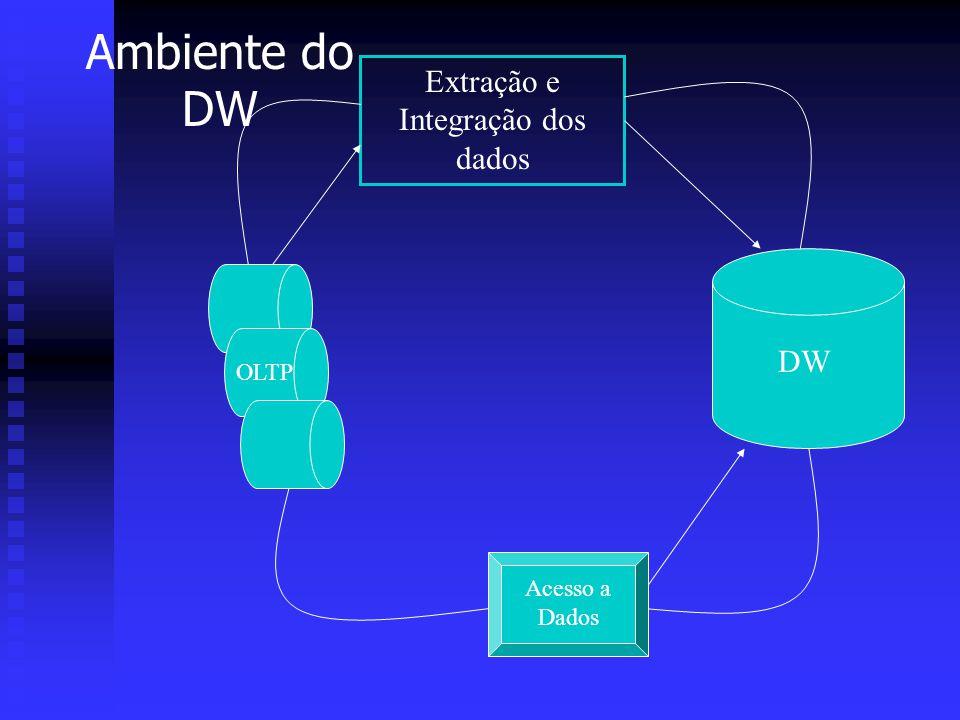 Extração e Integração dos dados
