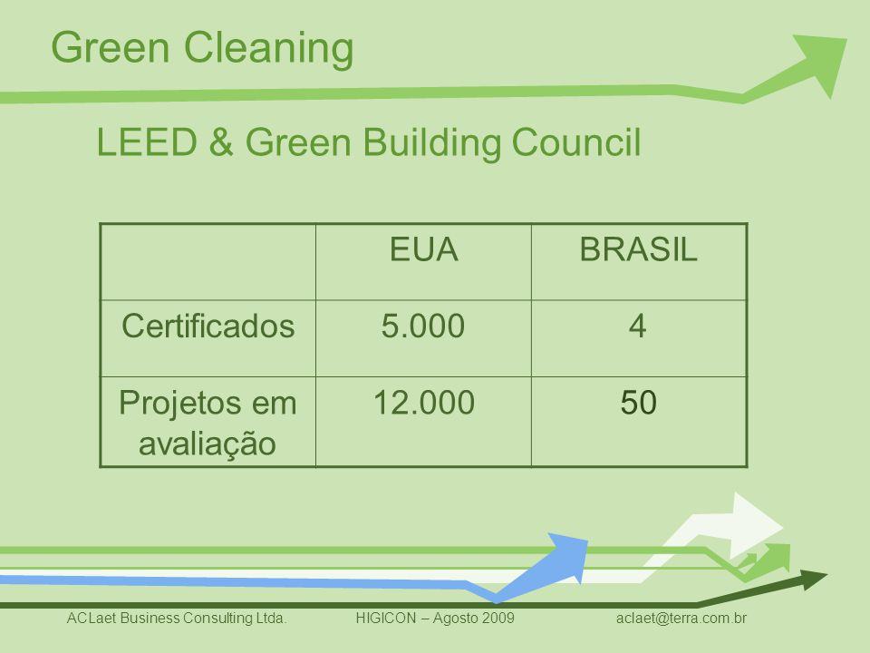 LEED & Green Building Council