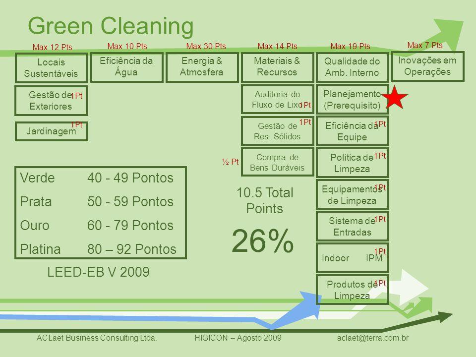 26% Verde Prata Ouro Platina 40 - 49 Pontos 50 - 59 Pontos