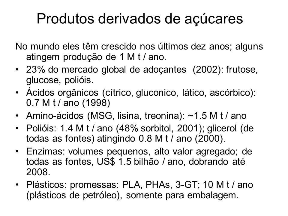 Produtos derivados de açúcares