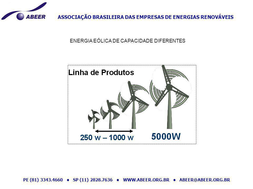 ENERGIA EÓLICA DE CAPACIDADE DIFERENTES