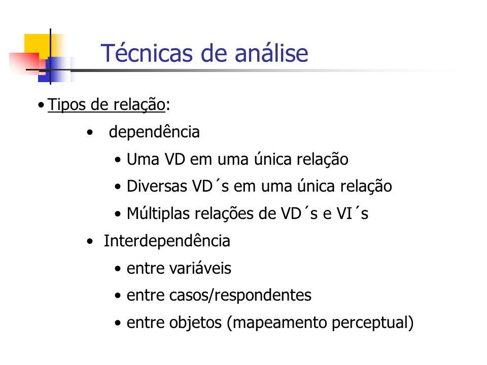 Técnicas de análise Tipos de relação: dependência