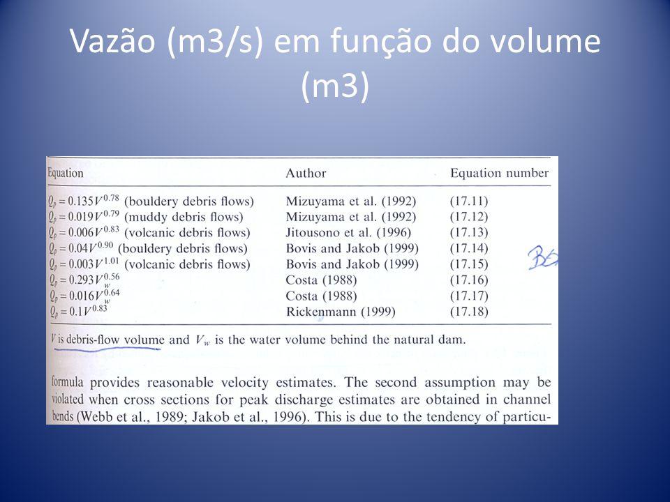 Vazão (m3/s) em função do volume (m3)