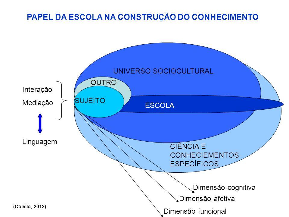 PAPEL DA ESCOLA NA CONSTRUÇÃO DO CONHECIMENTO