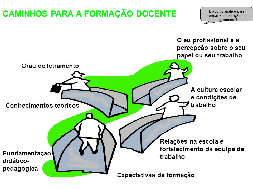 A construção da prática pedagógica