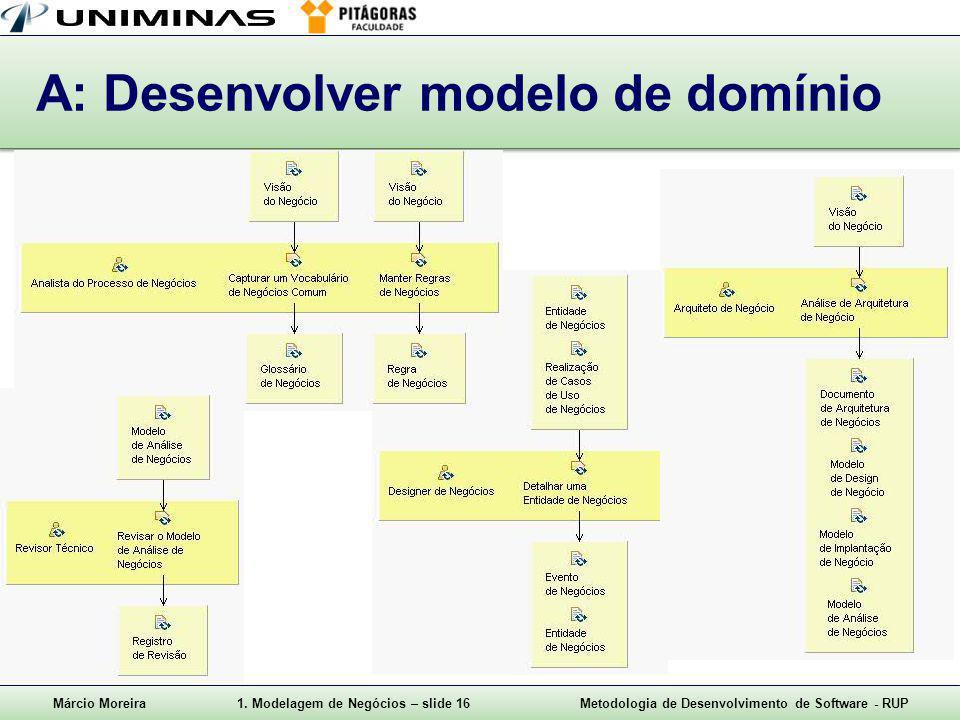 A: Desenvolver modelo de domínio