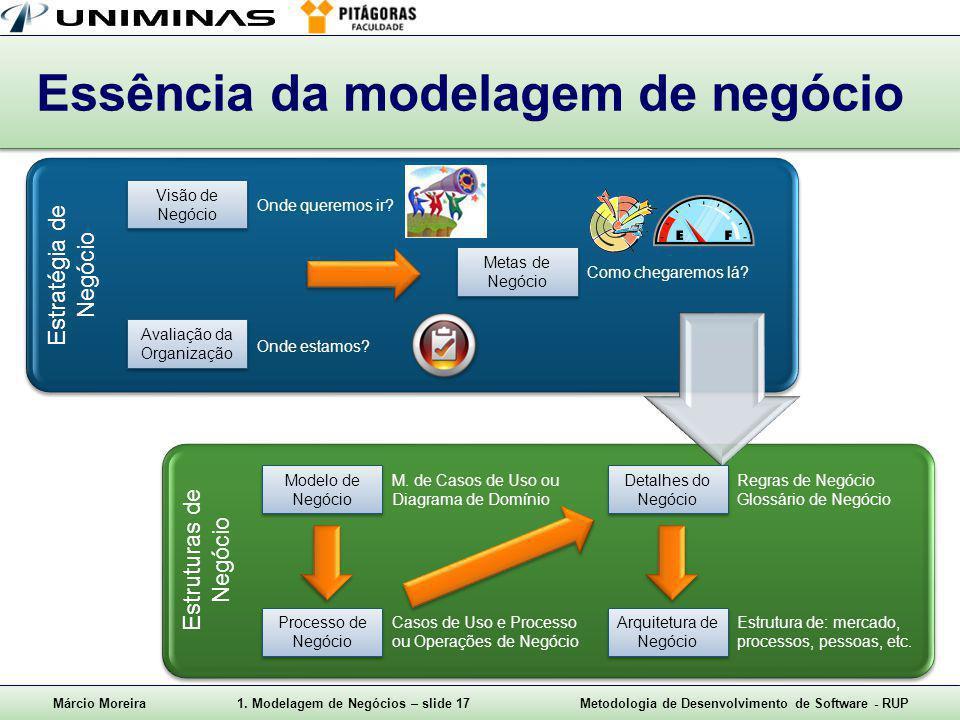 Essência da modelagem de negócio