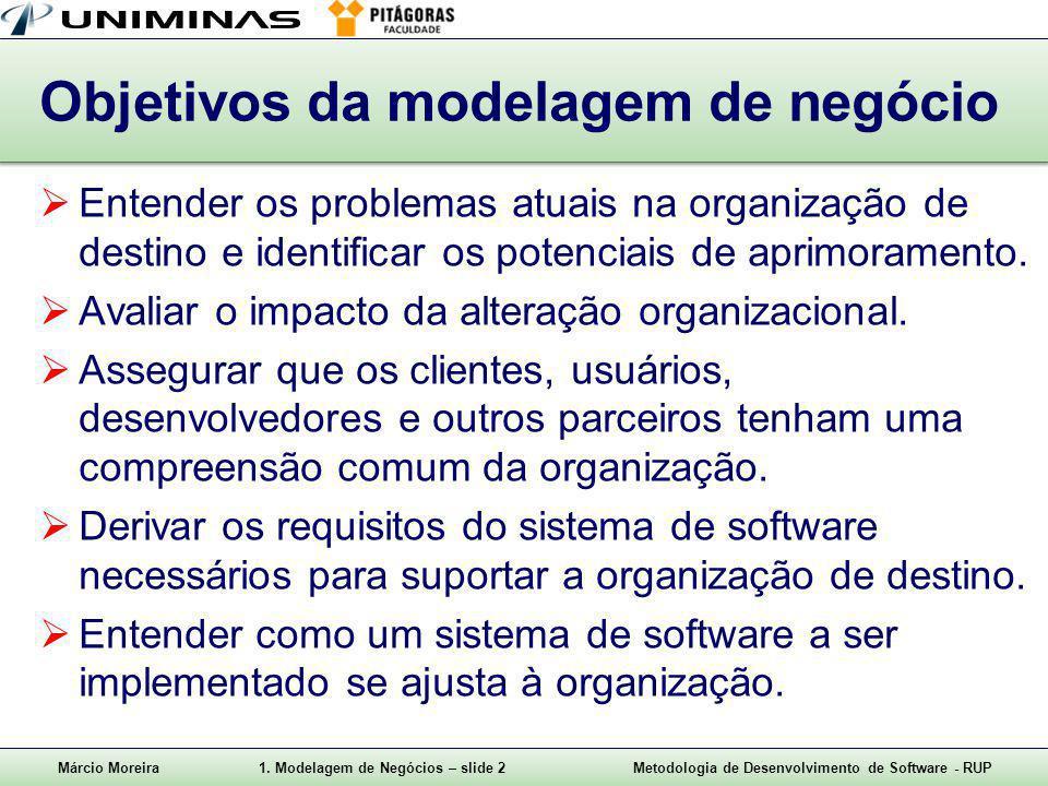 Objetivos da modelagem de negócio