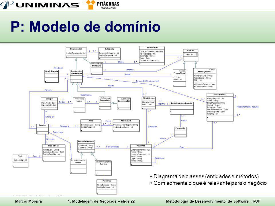 P: Modelo de domínio Diagrama de classes (entidades e métodos)