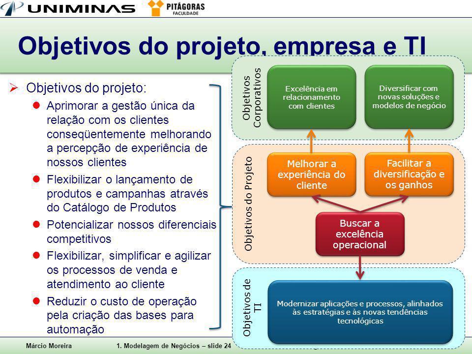 Objetivos do projeto, empresa e TI