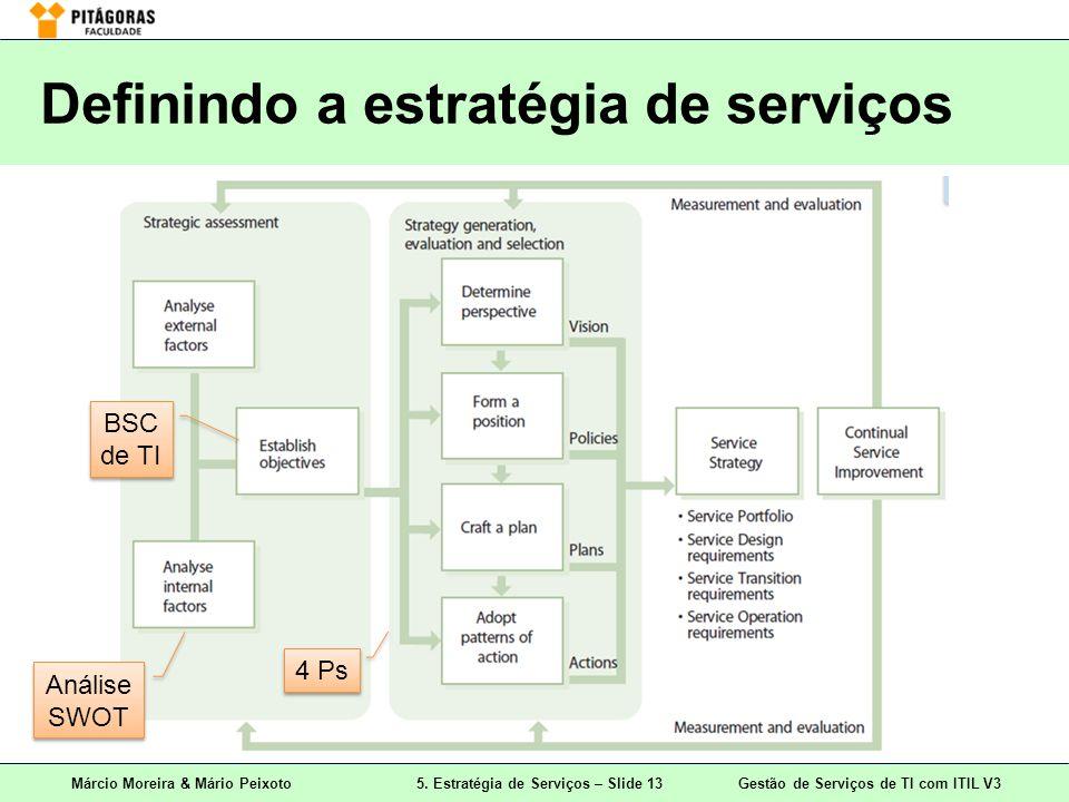 Definindo a estratégia de serviços