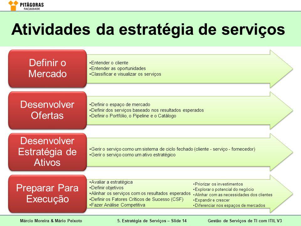 Atividades da estratégia de serviços