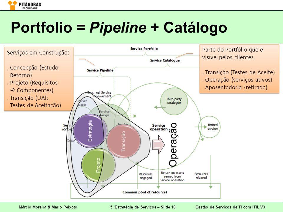 Portfolio = Pipeline + Catálogo