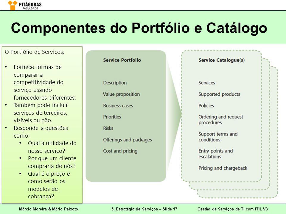 Componentes do Portfólio e Catálogo