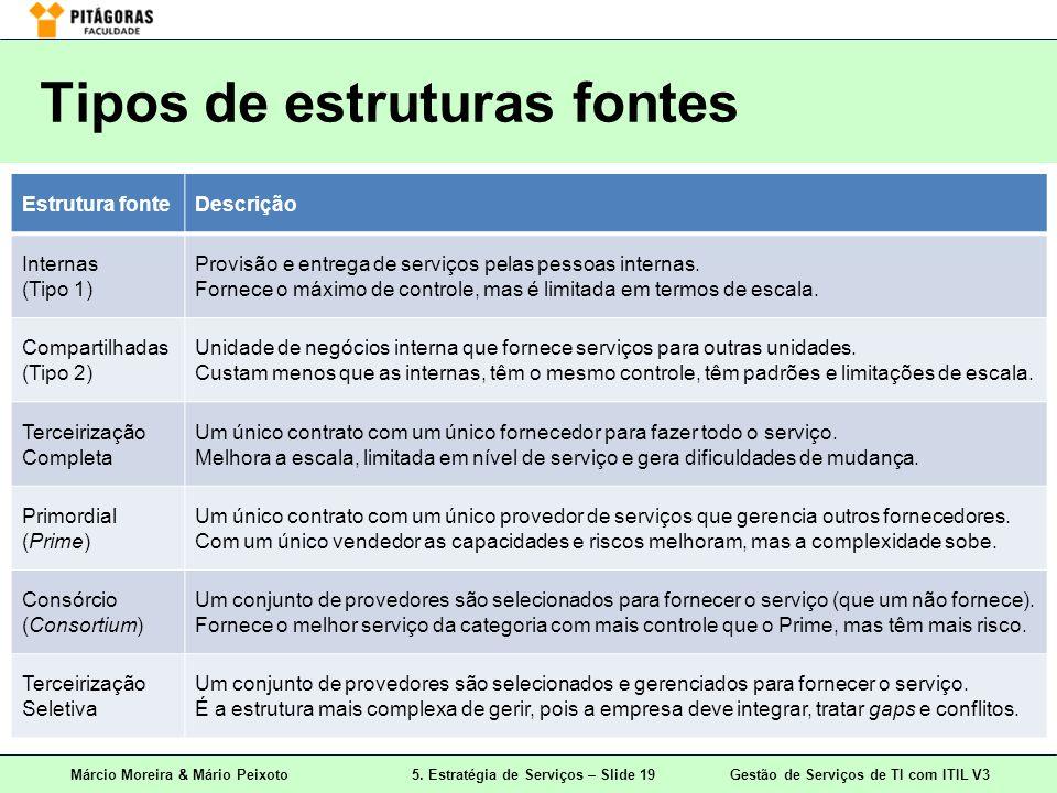 Tipos de estruturas fontes