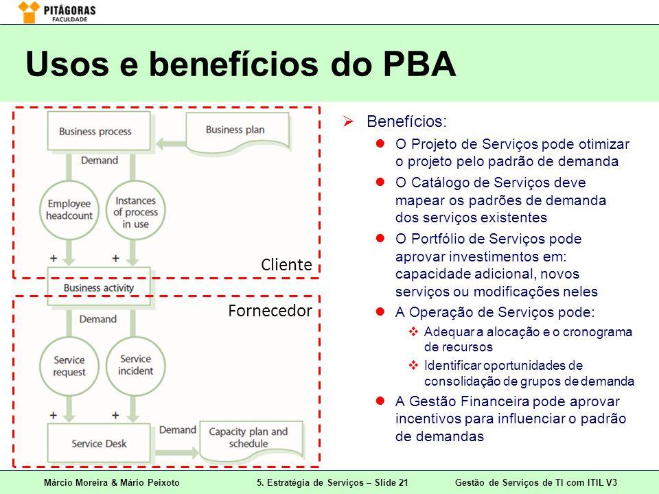 Usos e benefícios do PBA